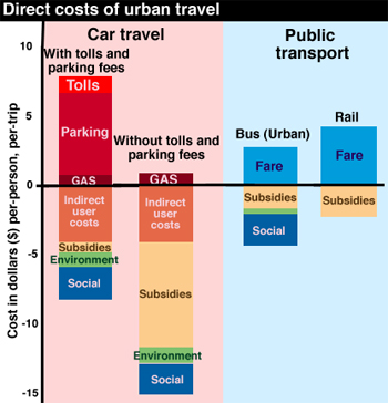Transportation Costs (image via Wikipedia)