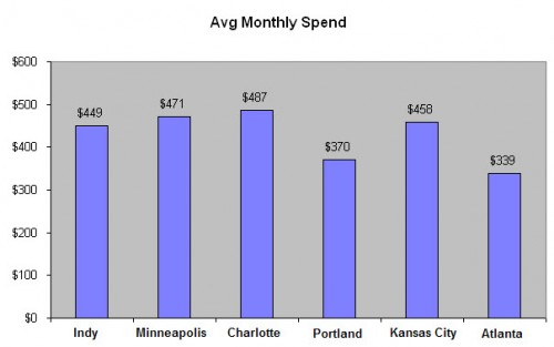 Average Monthly Auto Related Expenses