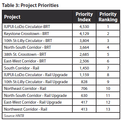 Project Priorities Value Chart (image source: MPO report)