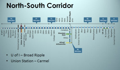 Possible N/S Corridor stops - multiple phases shown (image credit: Indy MPO)