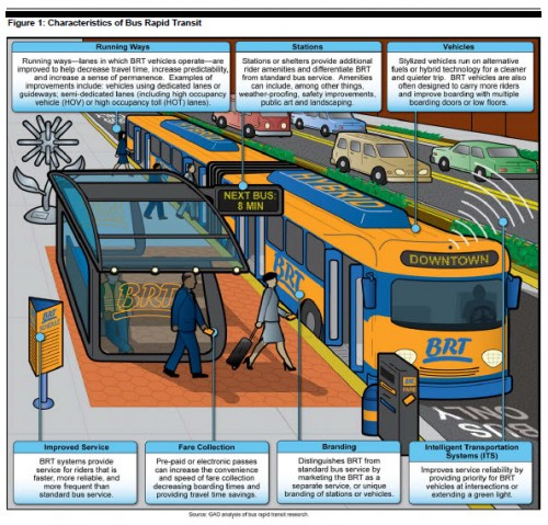 US GAO BRT Depiction (image source: US GAO Report)