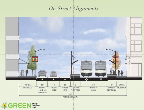A Possible Green Line Downtown Dual Track (image credit: MPO/HNTB)