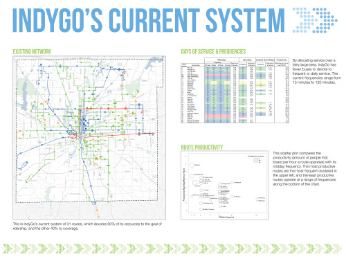 IndyGo Current System