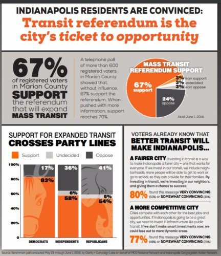 mass transit poll